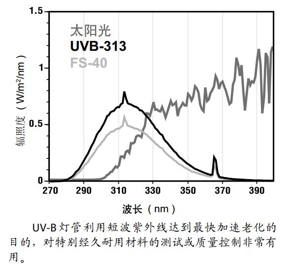 紫外灯的英文为UV-light;?ultraviolet light ;?所以UV即是紫外灯的意思,只是大家喜欢简称,那么UV紫外老化试验箱就是一款由紫外灯模拟户外太阳所发出的自然光源中的一种光(紫外光)来实验工业产品的抗老化性能。太阳光中的紫外光经常会对一些露天的工业产品产生一定的危害,晒久了,产品的外表变色,特别是油漆、涂料、广告等材料影响较大,还有塑胶产品在长期暴晒的情况下也极容易脆化,当然还有其它行业及产品,如印刷包装行业相关的产品、粘合剂行业、汽车摩托车行业的成品或者半成品、化妆品原材料或者成品